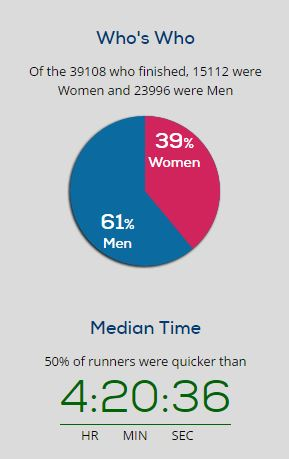 London Marathon 2016 - finish infographic 2