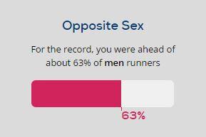 London Marathon 2016 - finish infographic 3