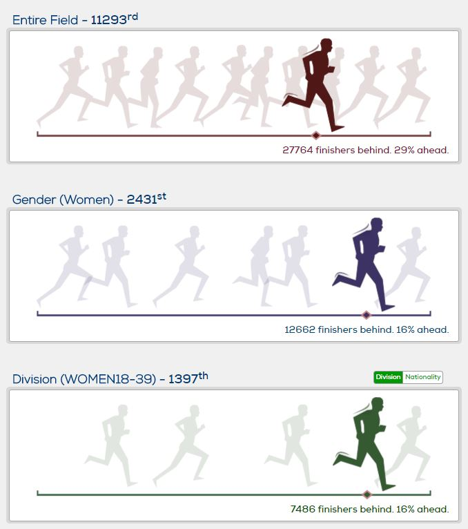 London Marathon 2016 - finish infographic